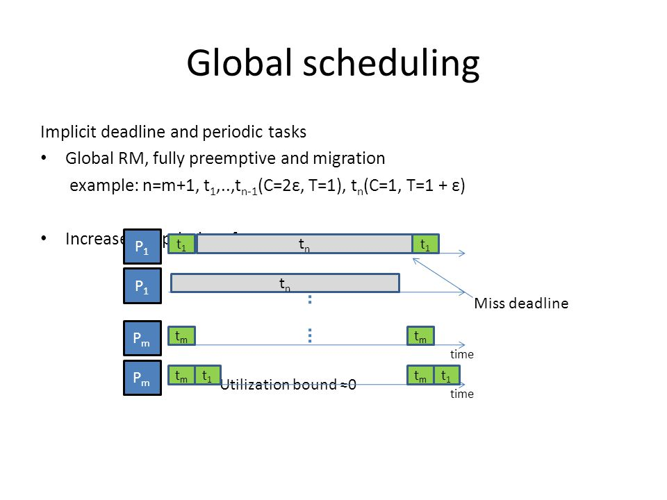 Global scheduling Implicit deadline and periodic tasks Global RM, fully preemptive and migration example: n=m+1, t 1,..,t n-1 (C=2ε, T=1), t n (C=1, T=1 + ε) Increase the priority of t n time P1P1 PmPm t1t1 tntn tmtm t1t1 tmtm Miss deadline Utilization bound ≈0 time P1P1 PmPm t1t1 tntn tmtm t1t1 tmtm