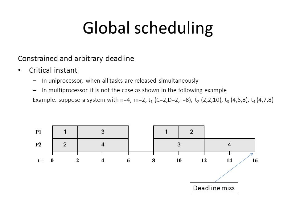 Global scheduling Constrained and arbitrary deadline Critical instant – In uniprocessor, when all tasks are released simultaneously – In multiprocessor it is not the case as shown in the following example Example: suppose a system with n=4, m=2, t 1 (C=2,D=2,T=8), t 2 (2,2,10), t 3 (4,6,8), t 4 (4,7,8) Deadline miss