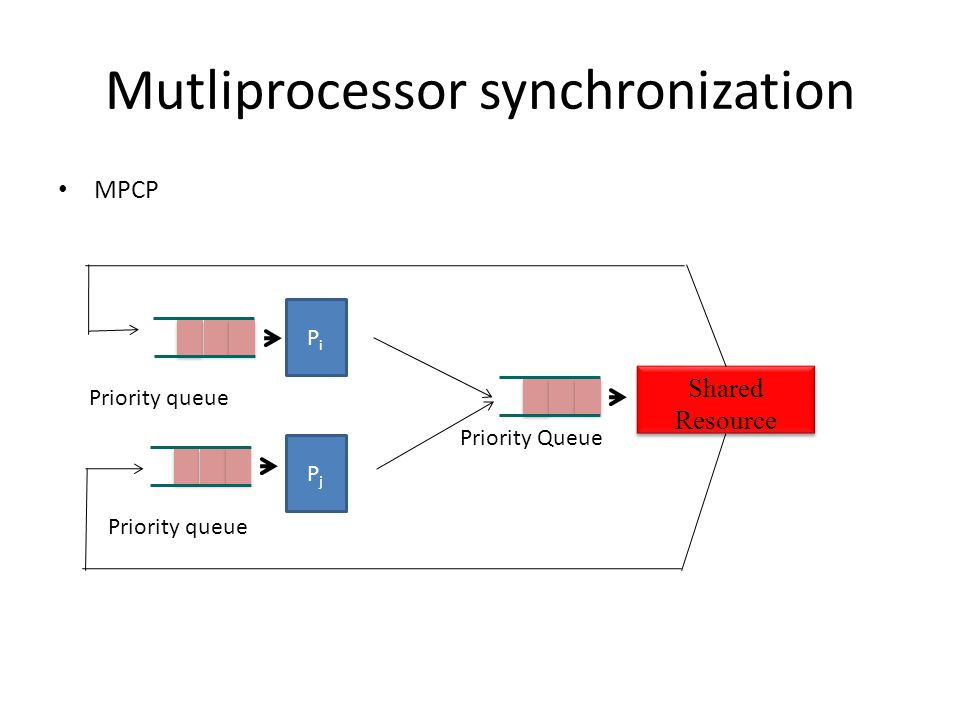 Mutliprocessor synchronization MPCP Priority queue Priority Queue Shared Resource Shared Resource PiPi PjPj