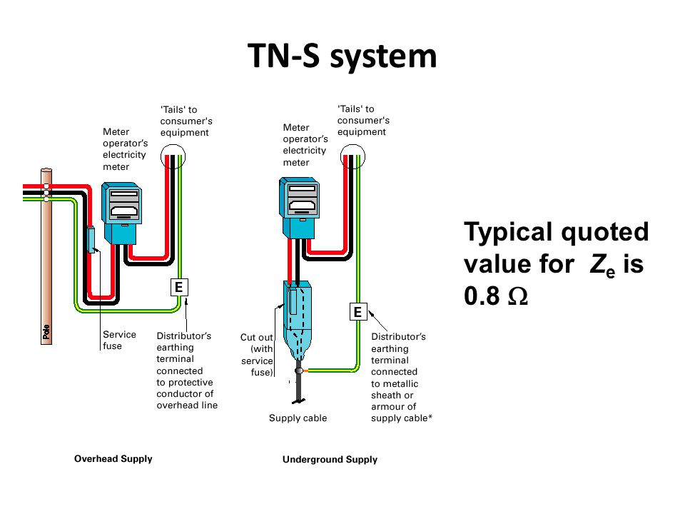 TN-S system Typical quoted value for Z e is 0.8 