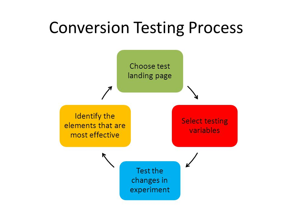 Conversion Testing Process Choose test landing page Select testing variables Test the changes in experiment Identify the elements that are most effective