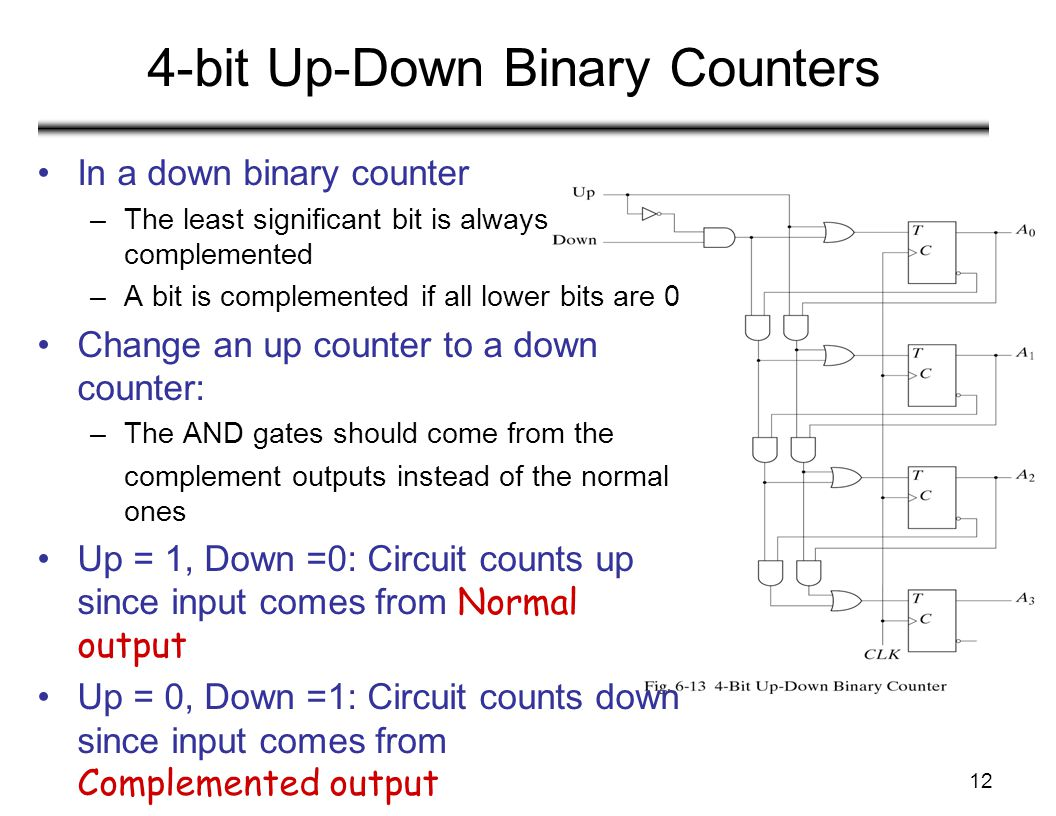 12 4-bit Up-Down Binary Counters In a down binary counter –The least significant bit is always complemented –A bit is complemented if all lower bits a