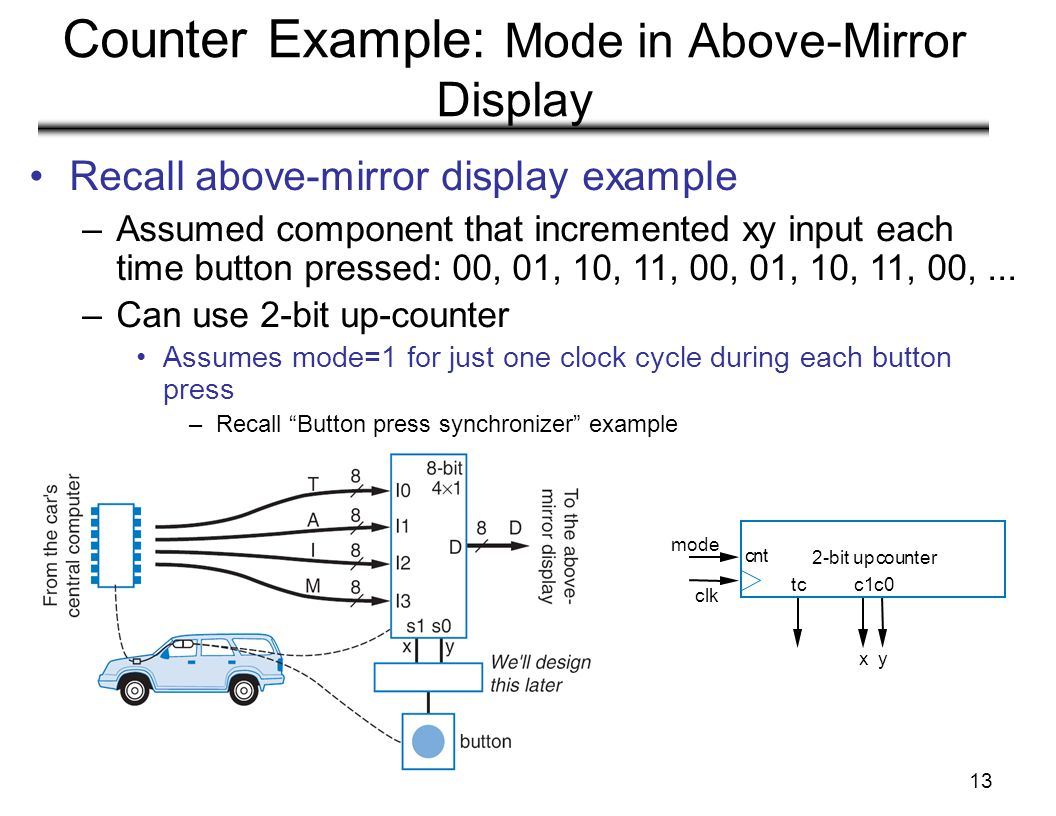 13 Counter Example: Mode in Above-Mirror Display Recall above-mirror display example cnt tcc1c0 xy 2-bit upcounter mode clk –Assumed component that in