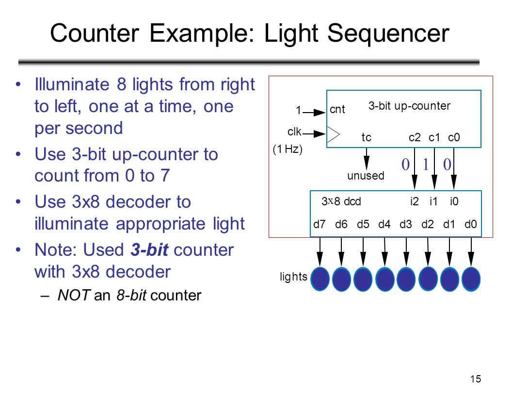 15 Counter Example: Light Sequencer Illuminate 8 lights from right to left, one at a time, one per second Use 3-bit up-counter to count from 0 to 7 Us