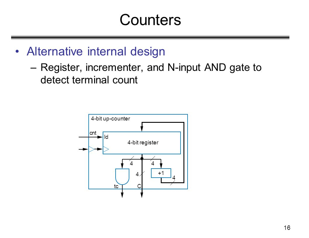 16 Counters Alternative internal design –Register, incrementer, and N-input AND gate to detect terminal count ld 4-bit register Ctc 4 44 4 cnt 4-bit u
