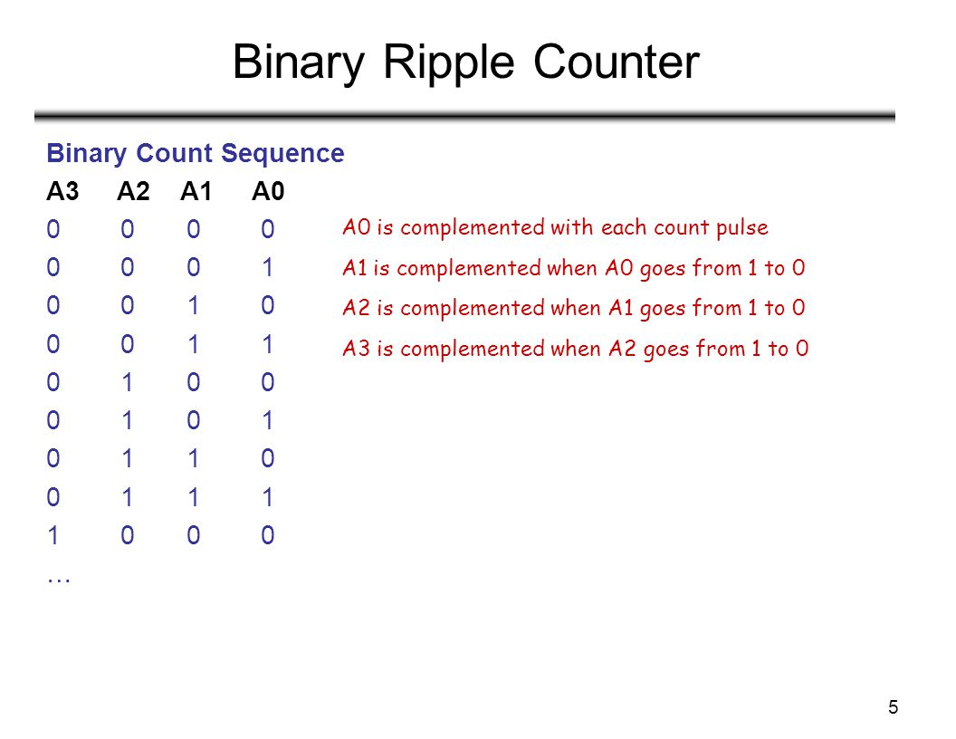 5 Binary Ripple Counter Binary Count Sequence A3 A2 A1 A0 0 0 0 0 0 1 0 0 1 0 0 0 1 1 0 1 0 0 0 1 0 1 1 0 0 1 1 1 1 0 0 0 … A0 is complemented with ea