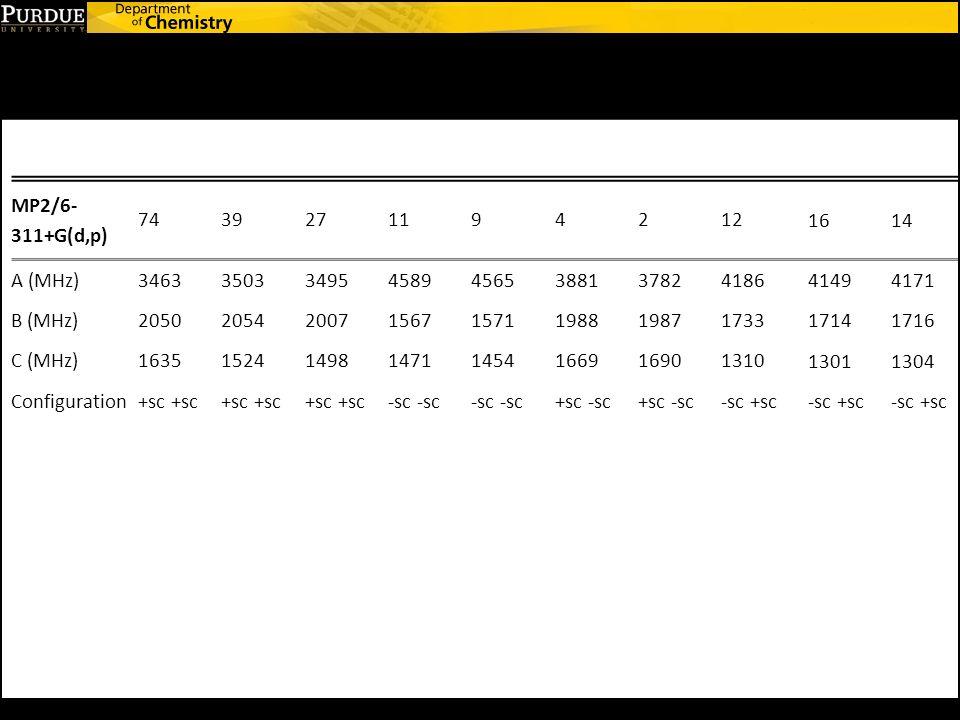 MP2/6- 311+G(d,p) 7439271194212 1614 A (MHz)34633503349545894565388137824186 41494171 B (MHz)20502054200715671571198819871733 17141716 C (MHz)16351524149814711454166916901310 13011304 Configuration+sc -sc +sc -sc -sc +sc