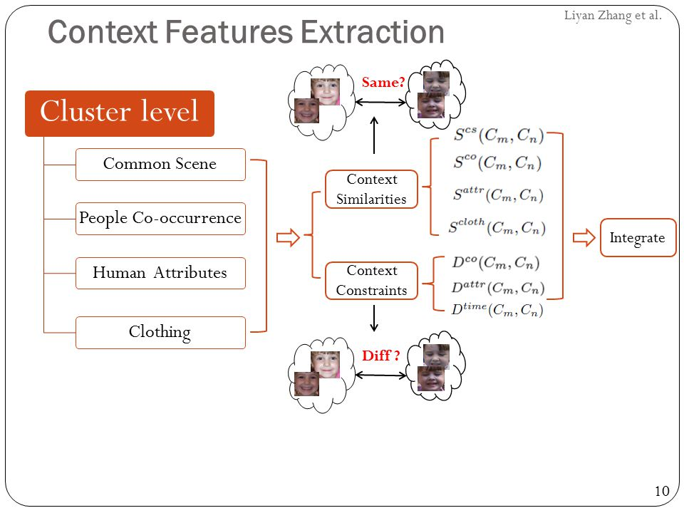 10 Liyan Zhang et al. Context Features Extraction Cluster level Common ScenePeople Co-occurrenceHuman AttributesClothing Context Similarities Context