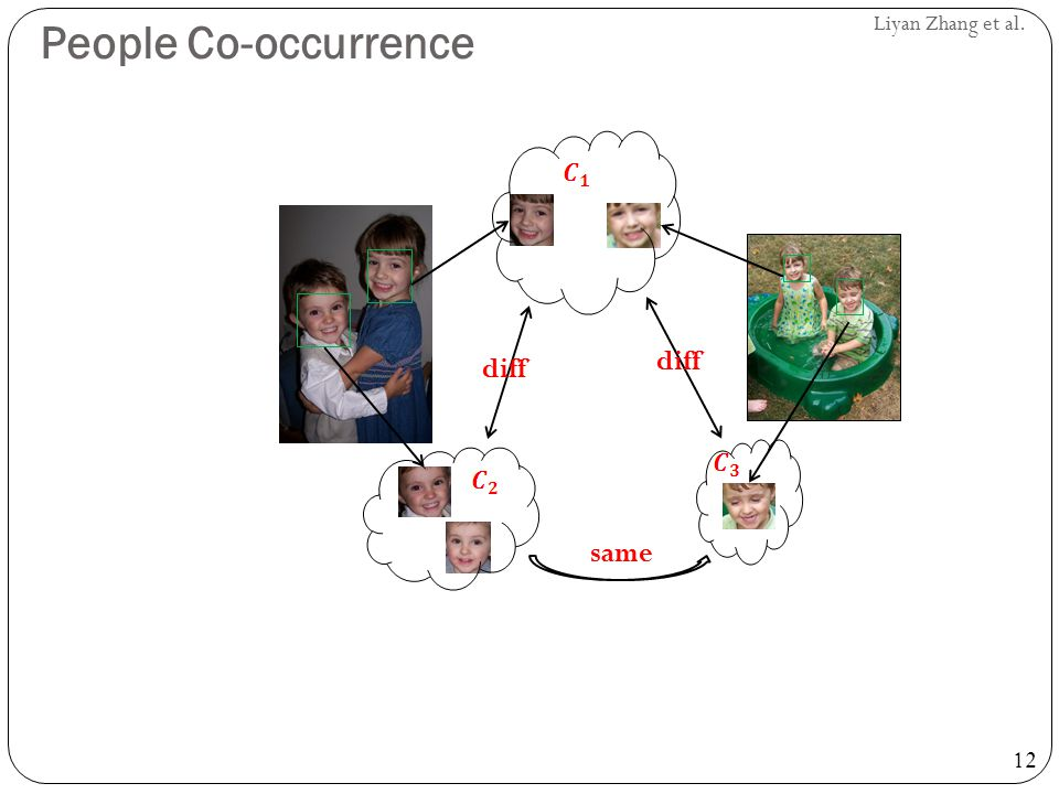 12 Liyan Zhang et al. People Co-occurrence same diff