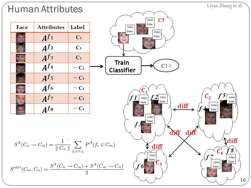 16 Liyan Zhang et al. Human Attributes FaceAttributesLabel C1C1 C1C1 C1C1 ~ C 1 Attri bute C5 f 1 f 2 f 3 Attri bute f 4 f 5 f 6 f 7 f 8 diff Attri bu