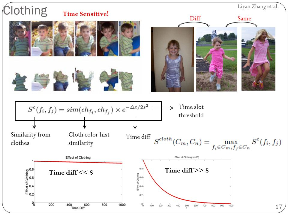 17 Liyan Zhang et al. Clothing Similarity from clothes Cloth color hist similarity Time diff Time slot threshold Time Sensitive! DiffSame Time diff <<