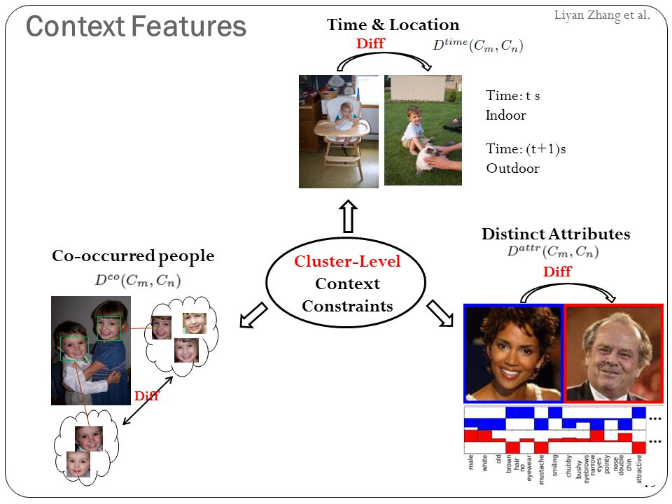 19 Liyan Zhang et al. Context Features Cluster-Level Context Constraints Diff Co-occurred people Diff Distinct Attributes Time & Location Time: t s In