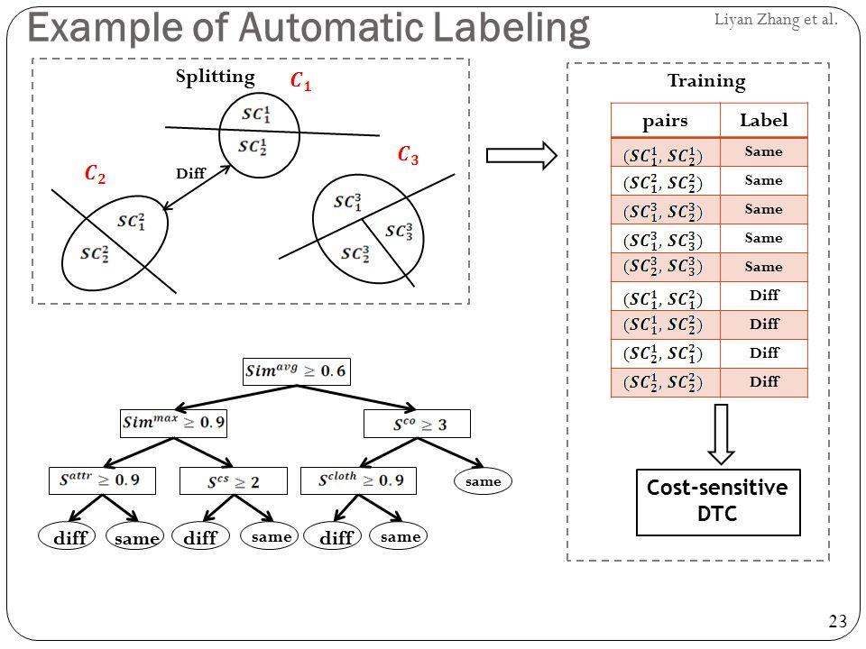 23 Liyan Zhang et al. pairsLabel Same Diff Cost-sensitive DTC Splitting Training Diff Example of Automatic Labeling same diff same diff same