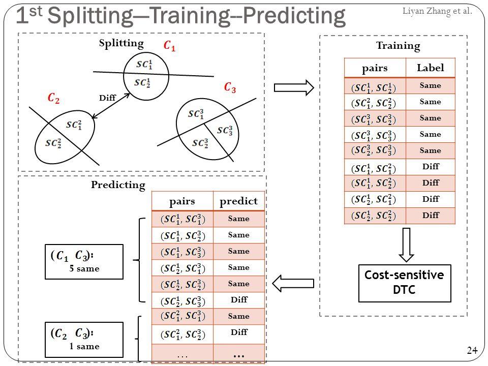 24 Liyan Zhang et al. pairsLabel Same Diff Cost-sensitive DTC pairspredict Same Diff Same Diff …… ( ): 5 same ( ): 1 same Splitting Training Predictin