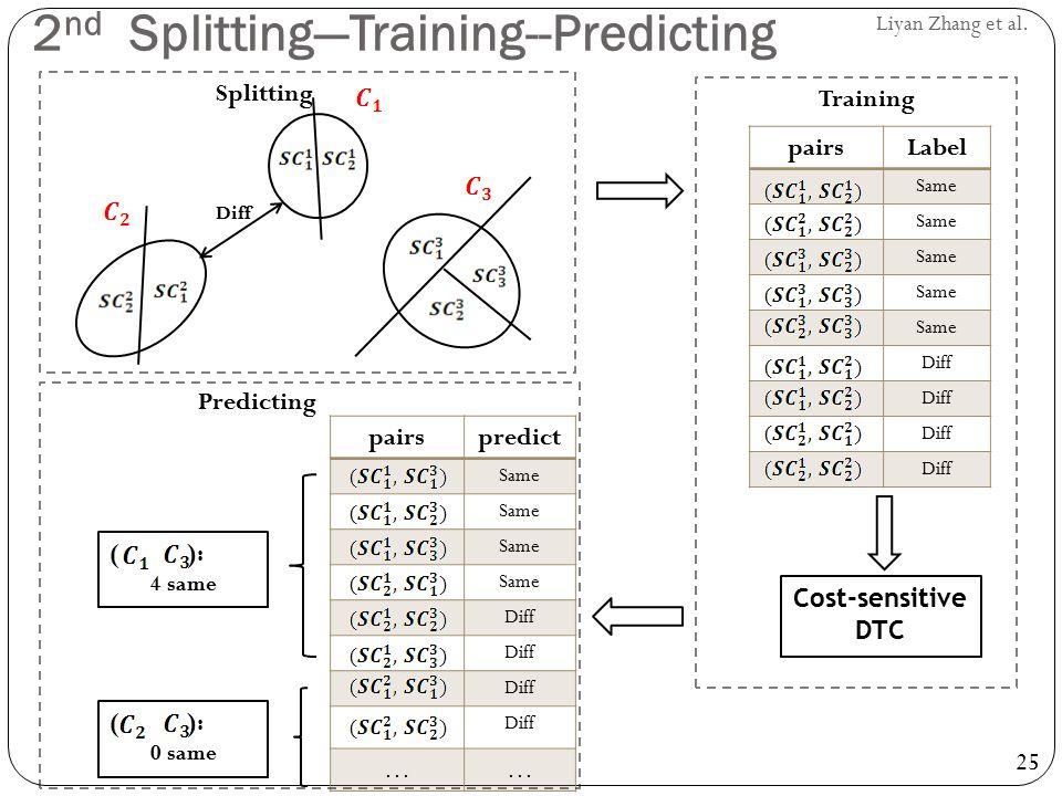 25 Liyan Zhang et al. pairsLabel Same Diff Cost-sensitive DTC pairspredict Same Diff …… ( ): 4 same ( ): 0 same Splitting Training Predicting Diff 2 n