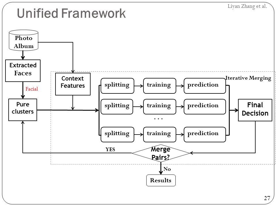 27 Liyan Zhang et al. Unified Framework Pure clusters splittingtrainingprediction splittingtrainingprediction splittingtrainingprediction … Final Deci