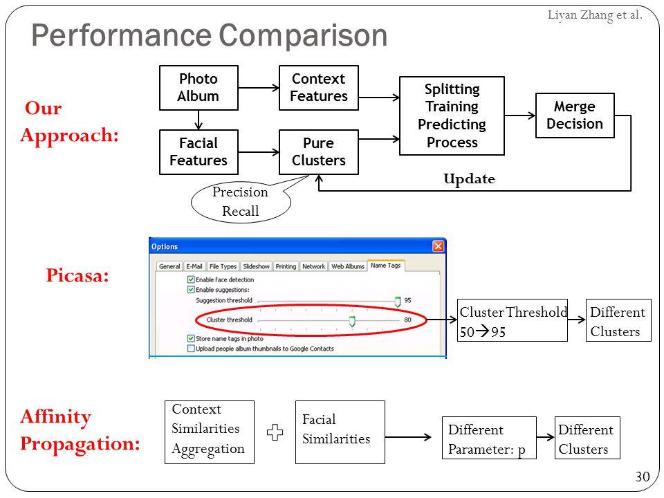 30 Liyan Zhang et al. Performance Comparison Facial Features Photo Album Context Features Pure Clusters Splitting Training Predicting Process Merge De