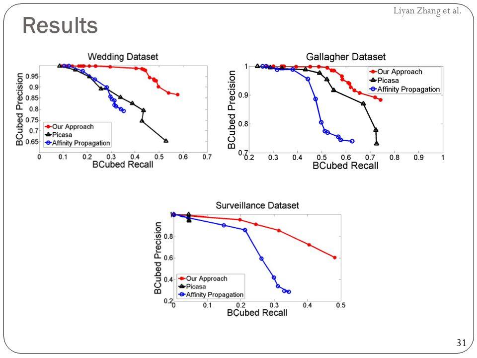 31 Liyan Zhang et al. Results