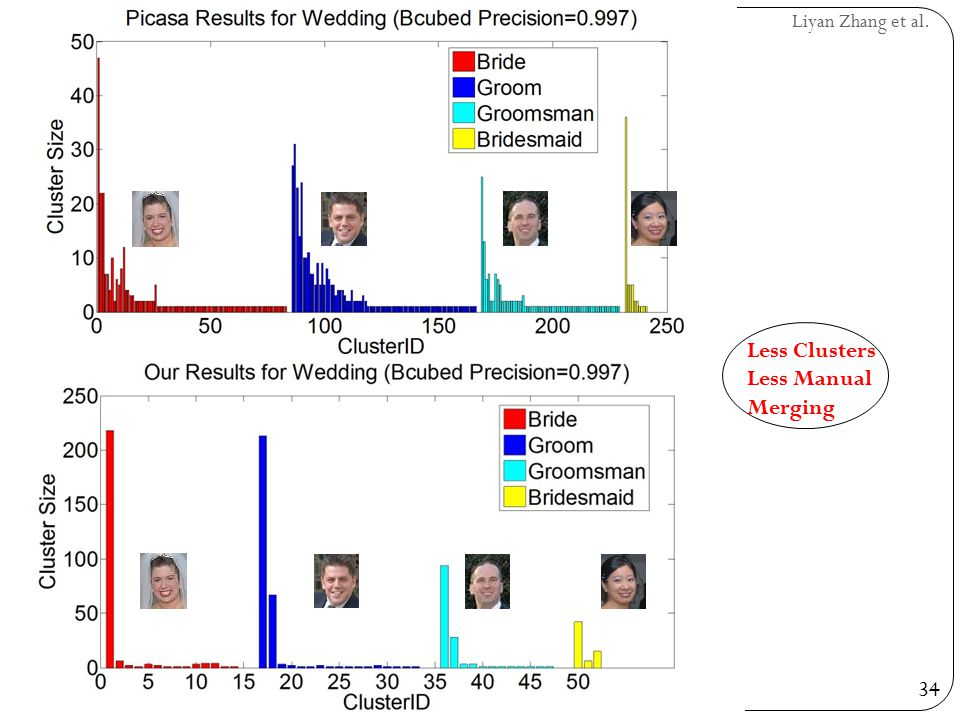 34 Liyan Zhang et al. Results Less Clusters Less Manual Merging