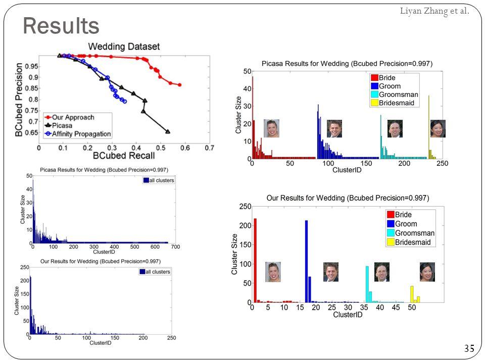 35 Liyan Zhang et al. Results