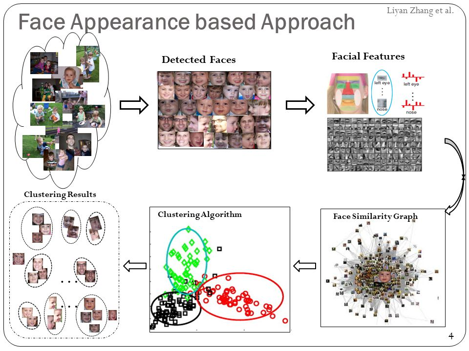 4 Liyan Zhang et al. Face Appearance based Approach Facial Features Face Similarity Graph Clustering Algorithm Detected Faces … Clustering Results