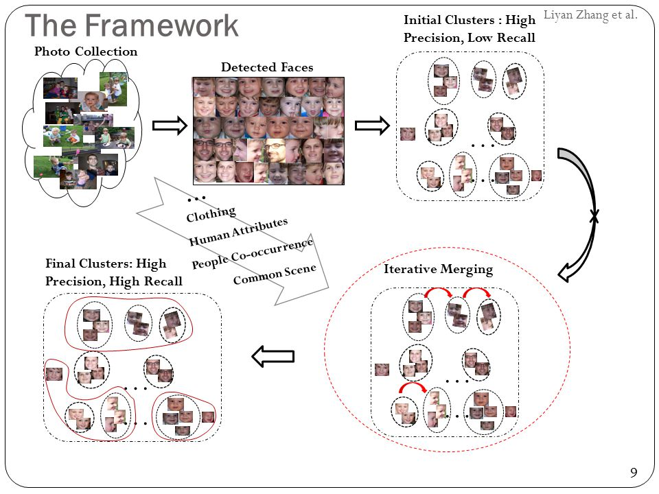 9 Liyan Zhang et al. The Framework Photo Collection Detected Faces … Initial Clusters : High Precision, Low Recall … Iterative Merging cont Common Sce