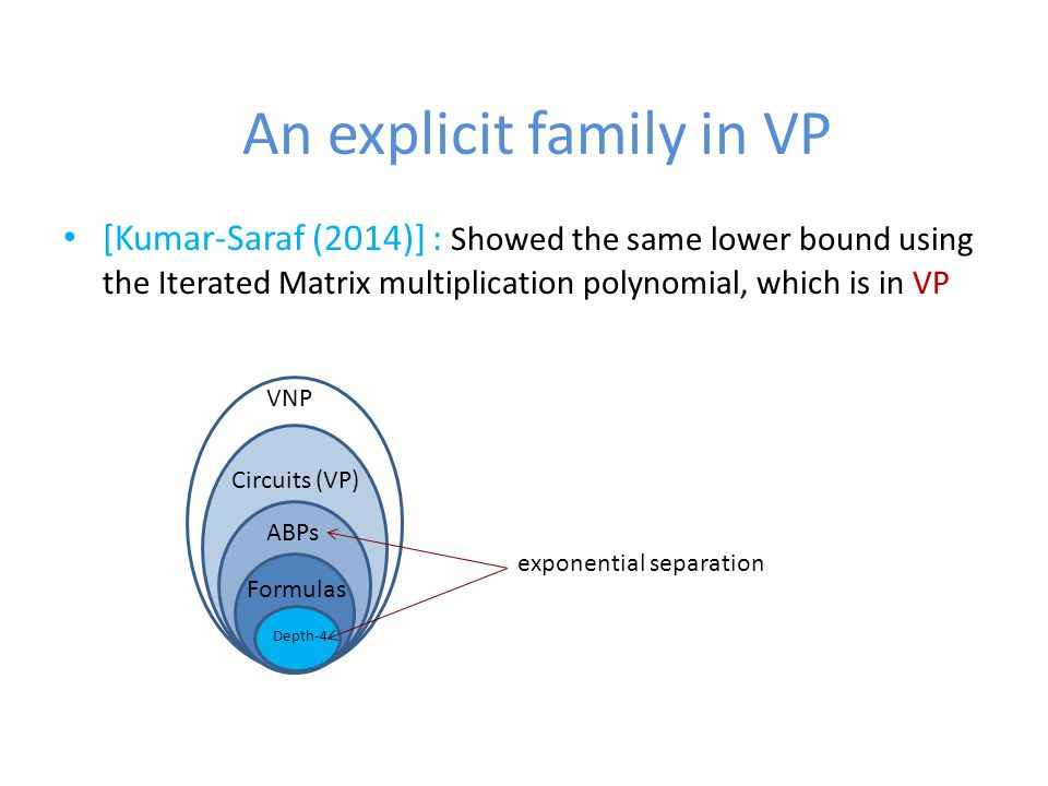 An explicit family in VP [Kumar-Saraf (2014)] : Showed the same lower bound using the Iterated Matrix multiplication polynomial, which is in VP VNP Circuits (VP) ABPs Formulas Depth-4 exponential separation