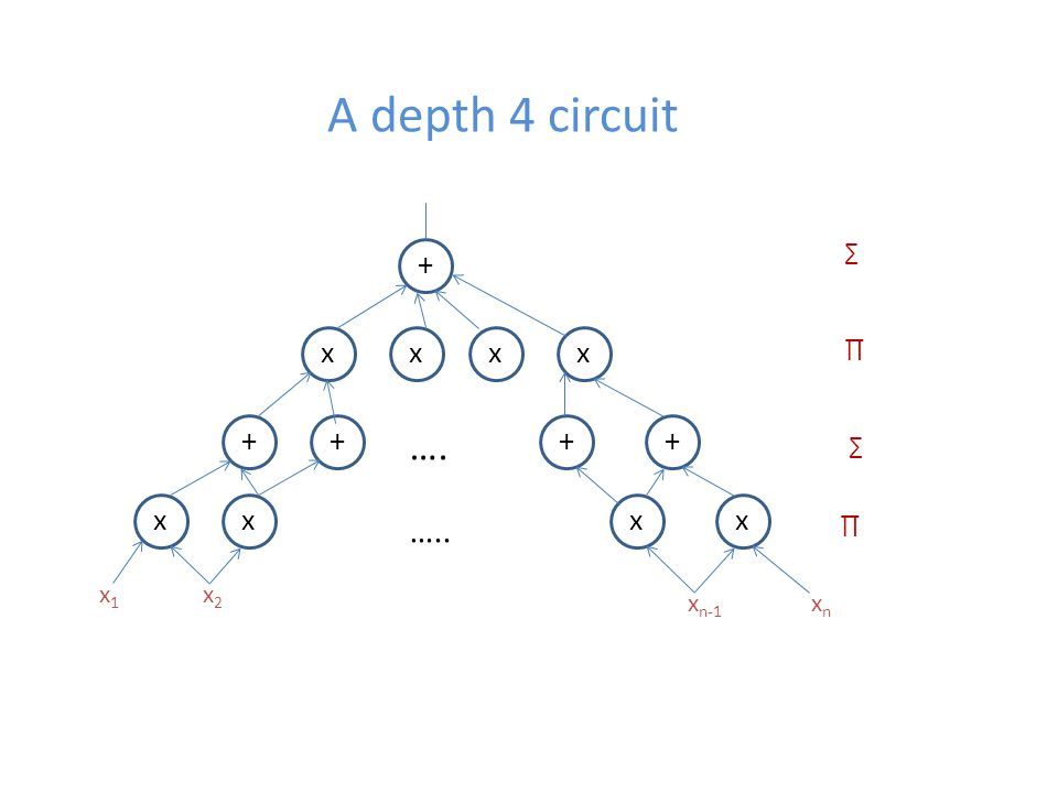 A depth 4 circuit + xxxx ++++ xxxx …. ….. x1x1 x2x2 x n-1 xnxn ∑ ∏ ∑ ∏