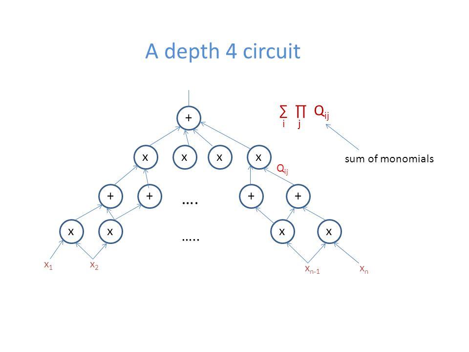 A depth 4 circuit + xxxx ++++ xxxx …. ….. x1x1 x2x2 x n-1 xnxn ∑ ∏ Q ij ij sum of monomials Q ij