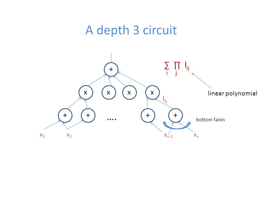 A depth 3 circuit + xxxx ++++ ….