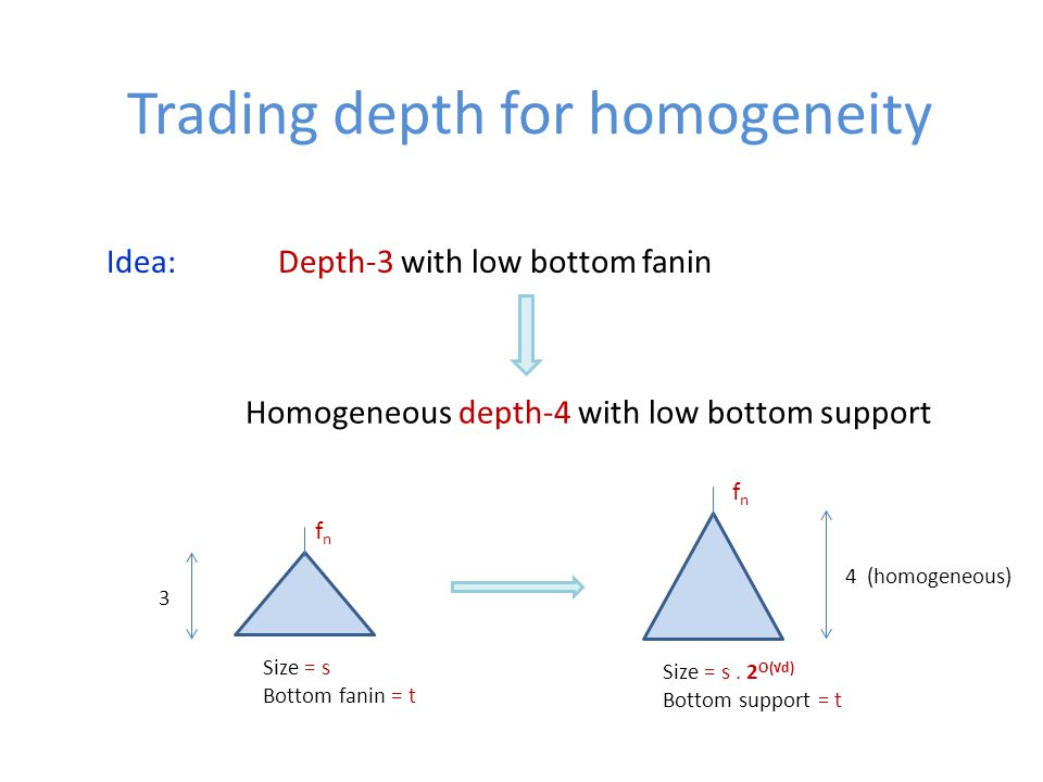 Trading depth for homogeneity Idea: Depth-3 with low bottom fanin Homogeneous depth-4 with low bottom support Size = s Bottom fanin = t 3 fnfn 4 (homogeneous) fnfn Size = s.
