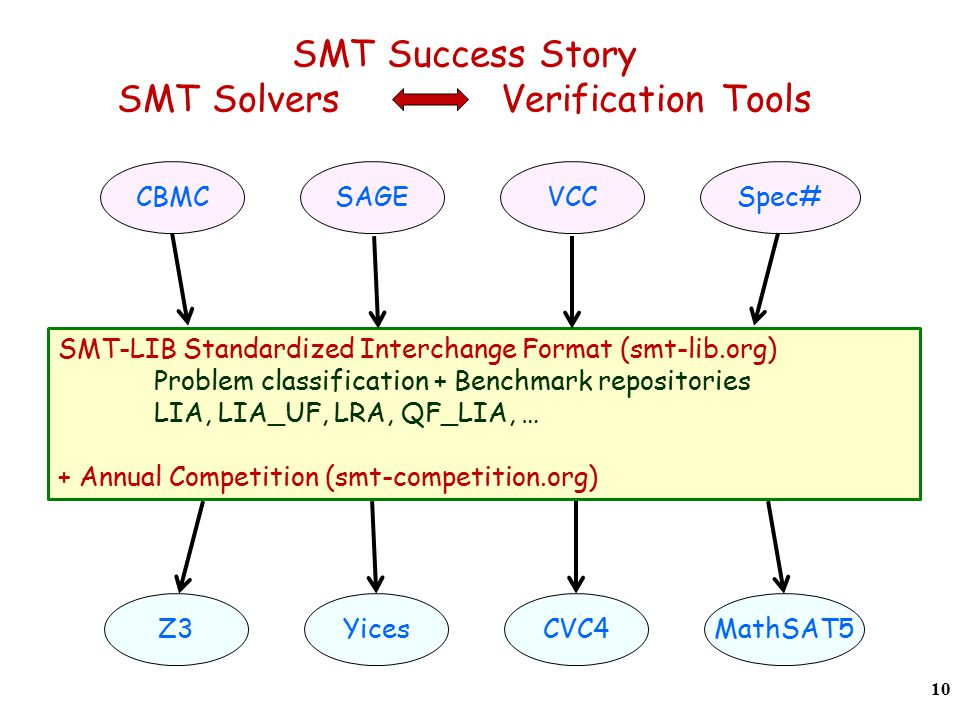 SMT Success Story SMT Solvers Verification Tools 10 SMT-LIB Standardized Interchange Format (smt-lib.org) Problem classification + Benchmark repositories LIA, LIA_UF, LRA, QF_LIA, … + Annual Competition (smt-competition.org) Z3YicesCVC4MathSAT5 CBMCSAGEVCCSpec#