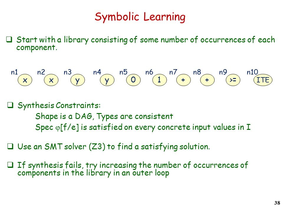 Symbolic Learning 38 x n1 x n2 y n3 y n4 0 n5 1 n6 + n7 + n8 >= n9 ITE n10  Synthesis Constraints: Shape is a DAG, Types are consistent Spec  [f/e] is satisfied on every concrete input values in I  Use an SMT solver (Z3) to find a satisfying solution.