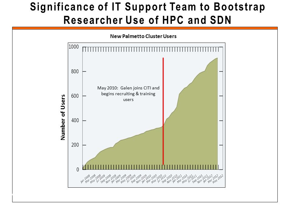 Significance of IT Support Team to Bootstrap Researcher Use of HPC and SDN KC Wang Clemson University May 2010: Galen joins CITI and begins recruiting & training users New Palmetto Cluster Users Number of Users