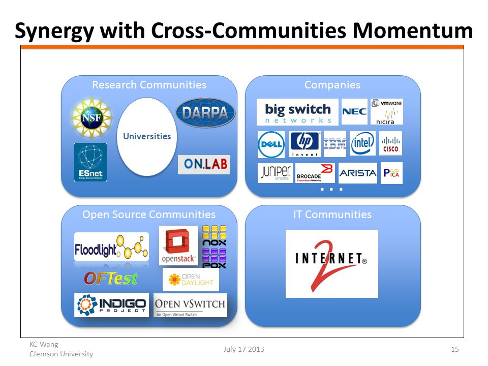 Synergy with Cross-Communities Momentum KC Wang Clemson University July 17 201315 Research Communities Companies Open Source Communities IT Communities Universities...