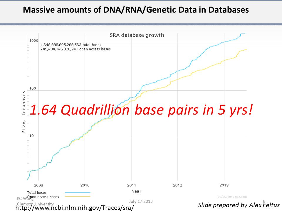 Massive amounts of DNA/RNA/Genetic Data in Databases 1.64 Quadrillion base pairs in 5 yrs.