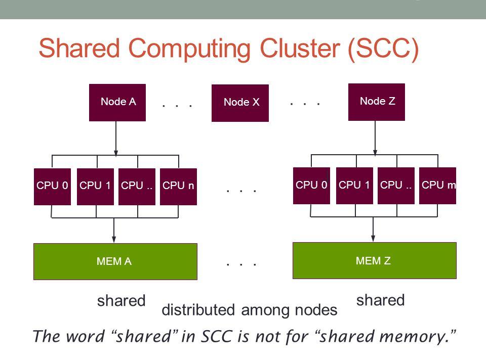 Shared Computing Cluster (SCC) Node Z CPU 0CPU 1CPU..CPU m MEM Z shared 5 Introduction to OpenMP & OpenACC Node A CPU 0CPU 1CPU..CPU n MEM A shared No