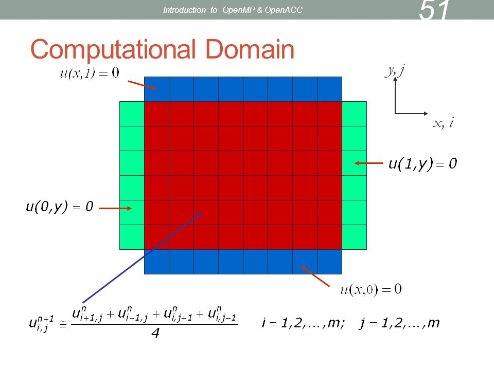 Computational Domain 51 x, i y, j Introduction to OpenMP & OpenACC