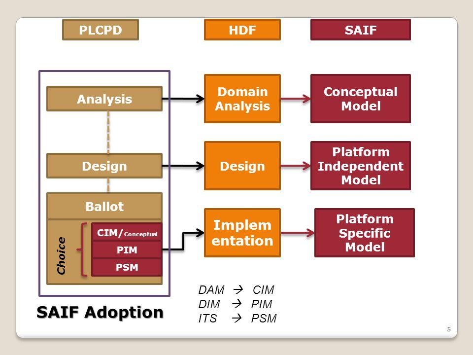 5 Domain Analysis Design Conceptual Model Platform Independent Model Platform Specific Model HDFPLCPDSAIF Analysis Design PSM PIM Ballot CIM/ Conceptual Choice SAIF Adoption Implem entation DAM  CIM DIM  PIM ITS  PSM