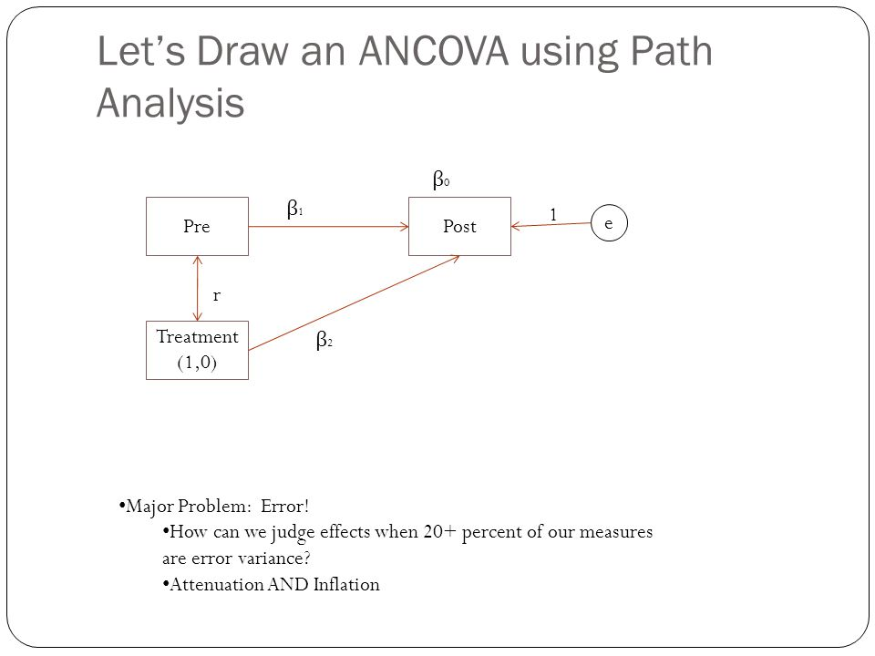 Let's Draw an ANCOVA using Path Analysis PrePost Treatment (1,0) e 1 r β1β1 β2β2 β0β0 Major Problem: Error! How can we judge effects when 20+ percent