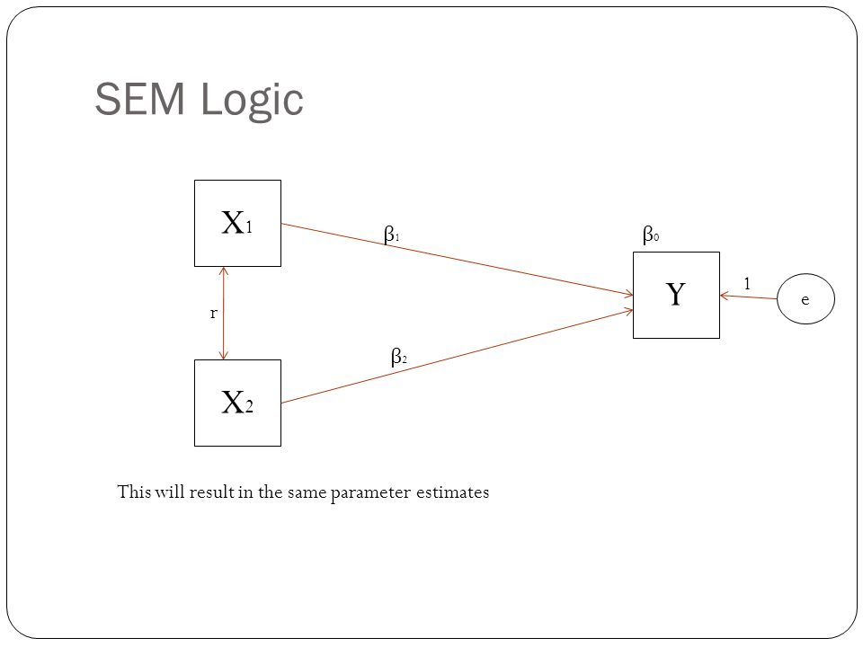 SEM Logic Y X1X1 X2X2 β1β1 β2β2 β0β0 r e 1 This will result in the same parameter estimates