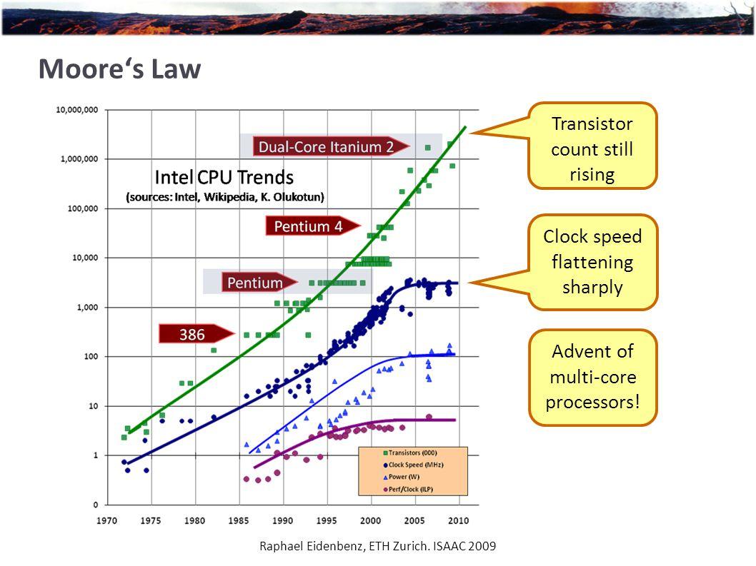 Raphael Eidenbenz, ETH Zurich. ISAAC 2009 Moore's Law Clock speed flattening sharply Transistor count still rising Advent of multi-core processors!
