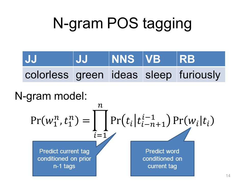 N-gram POS tagging JJ NNSVBRB colorlessgreenideassleepfuriously Predict current tag conditioned on prior n-1 tags Predict word conditioned on current tag 14