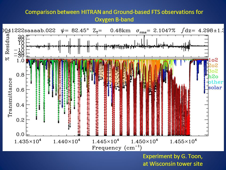 Comparison between HITRAN and Ground-based FTS observations for Oxygen B-band Experiment by G. Toon, at Wisconsin tower site
