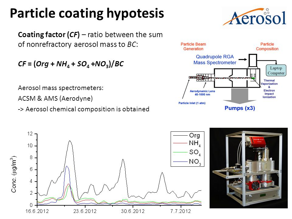 Particle coating hypotesis Aerosol mass spectrometers: ACSM & AMS (Aerodyne) -> Aerosol chemical composition is obtained Coating factor (CF) – ratio between the sum of nonrefractory aerosol mass to BC: CF = (Org + NH 4 + SO 4 +NO 3 )/BC