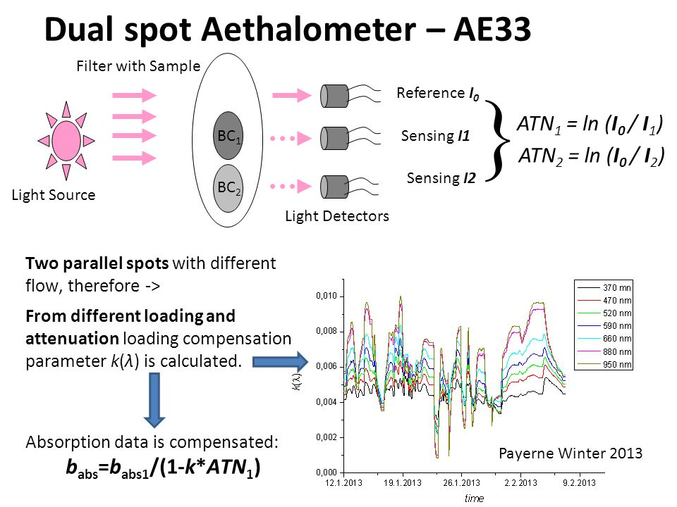 6 Dual spot Aethalometer – AE33 ATN 1 = ln (I 0 / I 1 ) Reference I 0 Sensing I1BC 1 Light Source Filter with Sample Light Detectors  Sensing I2 ATN 2 = ln (I 0 / I 2 ) Two parallel spots with different flow, therefore -> From different loading and attenuation loading compensation parameter k(λ) is calculated.