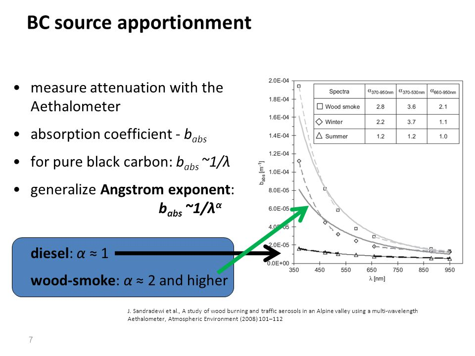 measure attenuation with the Aethalometer absorption coefficient - b abs for pure black carbon: b abs ~1/λ generalize Angstrom exponent: b abs ~1/λ α diesel: α ≈ 1 wood-smoke: α ≈ 2 and higher BC source apportionment 7 J.