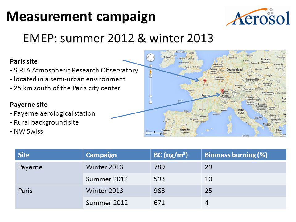 Measurement campaign EMEP: summer 2012 & winter 2013 Payerne site - Payerne aerological station - Rural background site - NW Swiss Paris site - SIRTA Atmospheric Research Observatory - located in a semi-urban environment - 25 km south of the Paris city center SiteCampaignBC (ng/m 3 )Biomass burning (%) PayerneWinter 201378929 Summer 201259310 ParisWinter 201396825 Summer 20126714