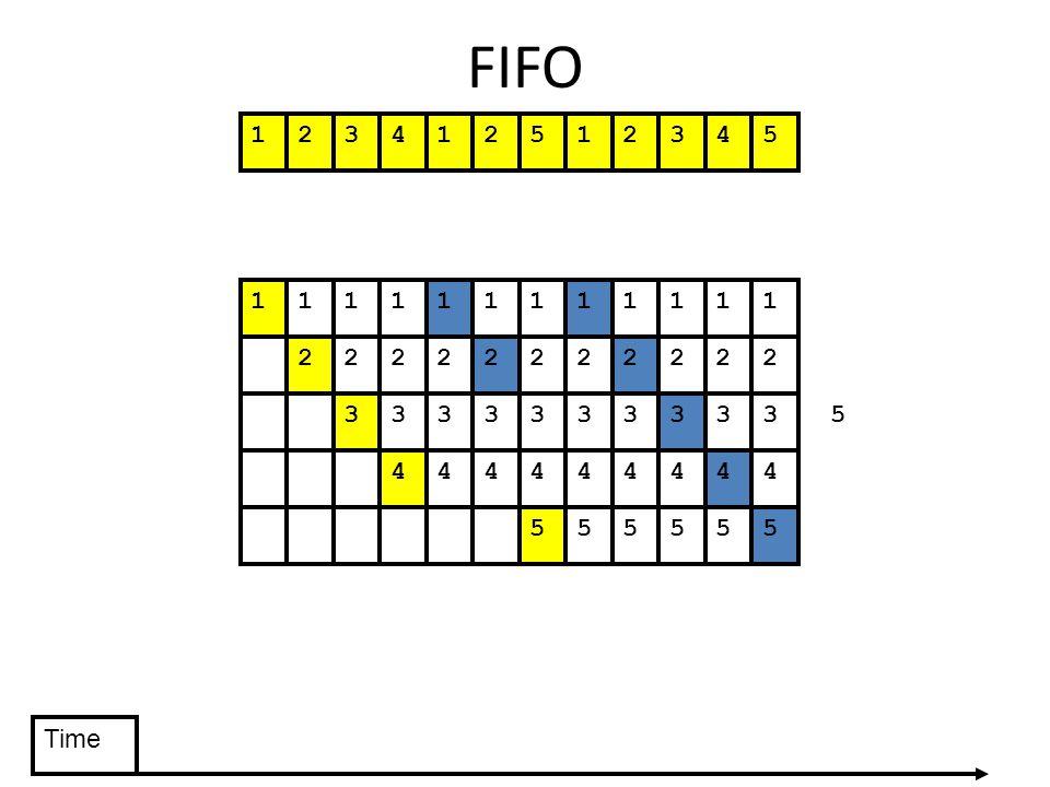 FIFO 123412512345 555555 111111111111 22222222222 3333333333 444444444 5 Time