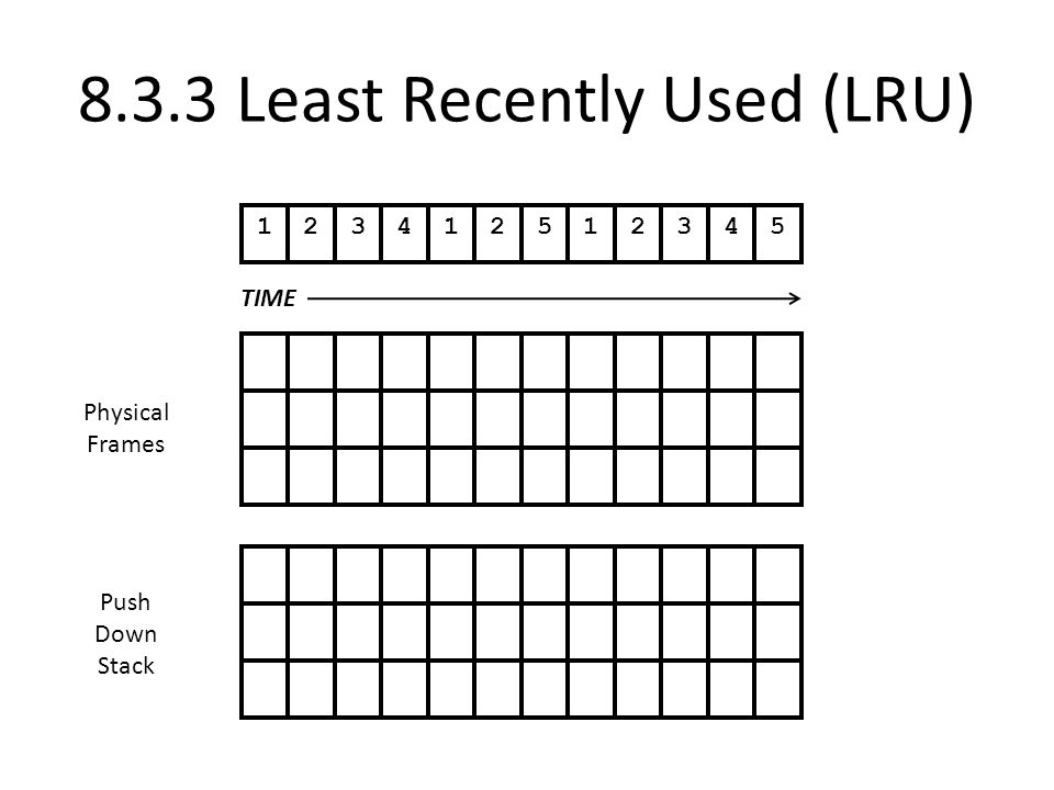 8.3.3 Least Recently Used (LRU) 123412512345 TIME Physical Frames Push Down Stack